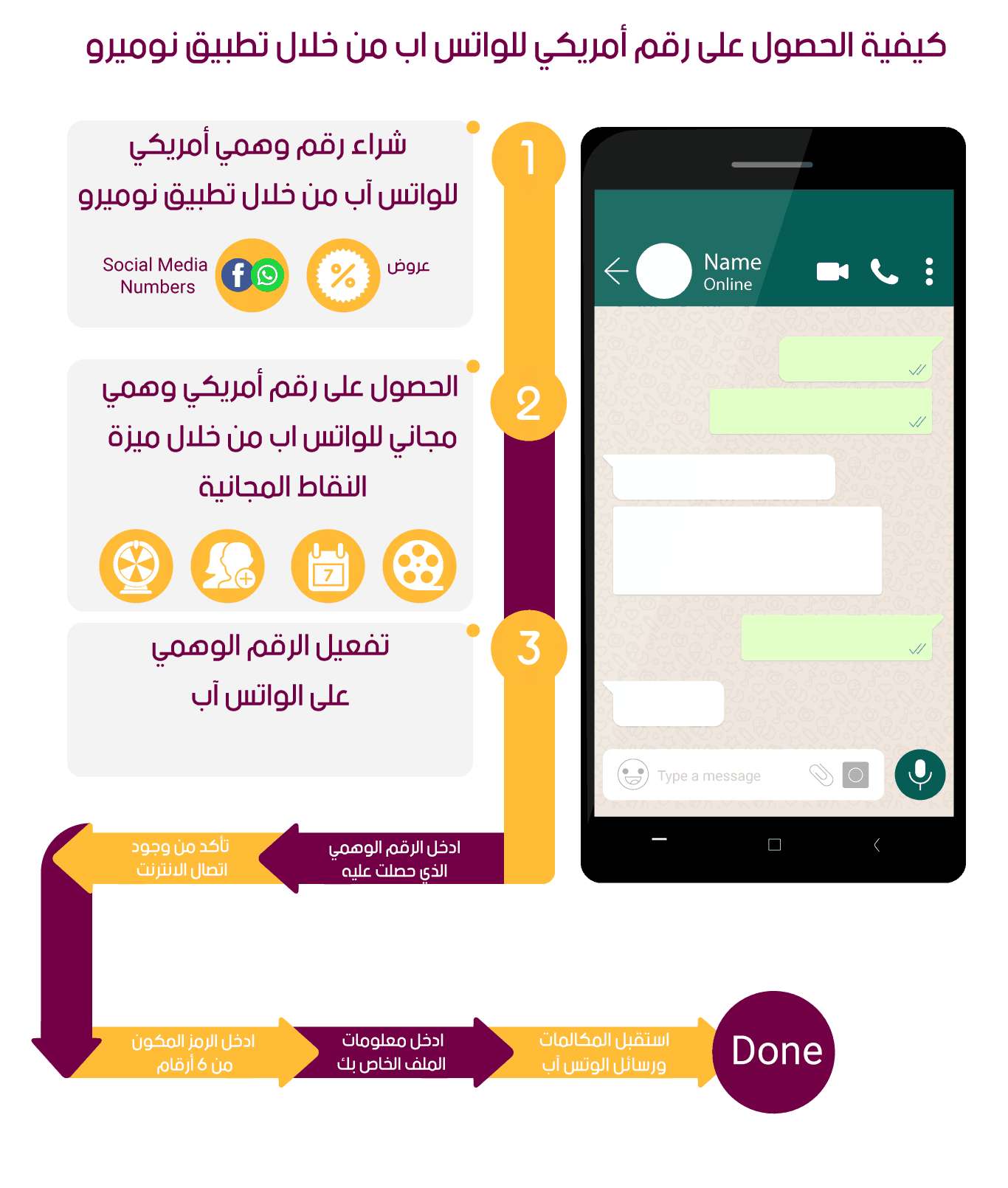 infographics Arabic Virtual phone number on Whatsapp .2 jpg.jpg