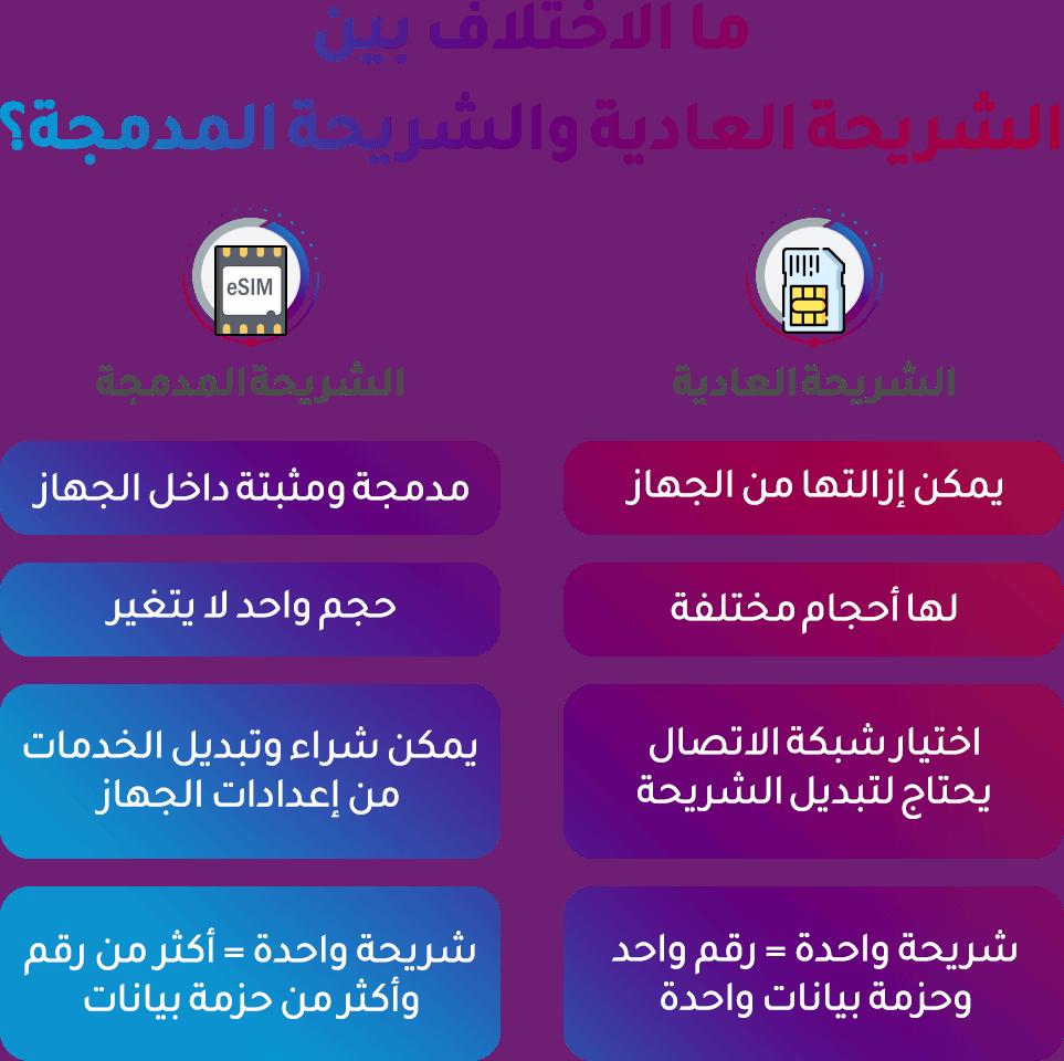 الاختلاف بين الشريحة العادية والشريحة الالكترونية