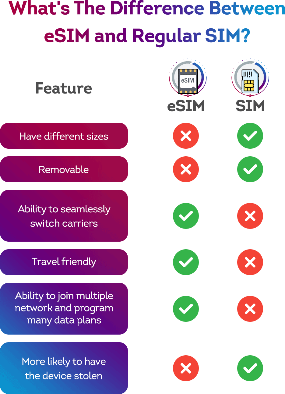 the difference between eSIM and SIM