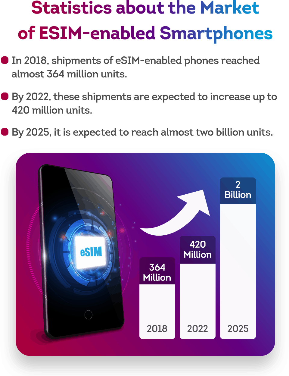 statistics about the embedded SIM market