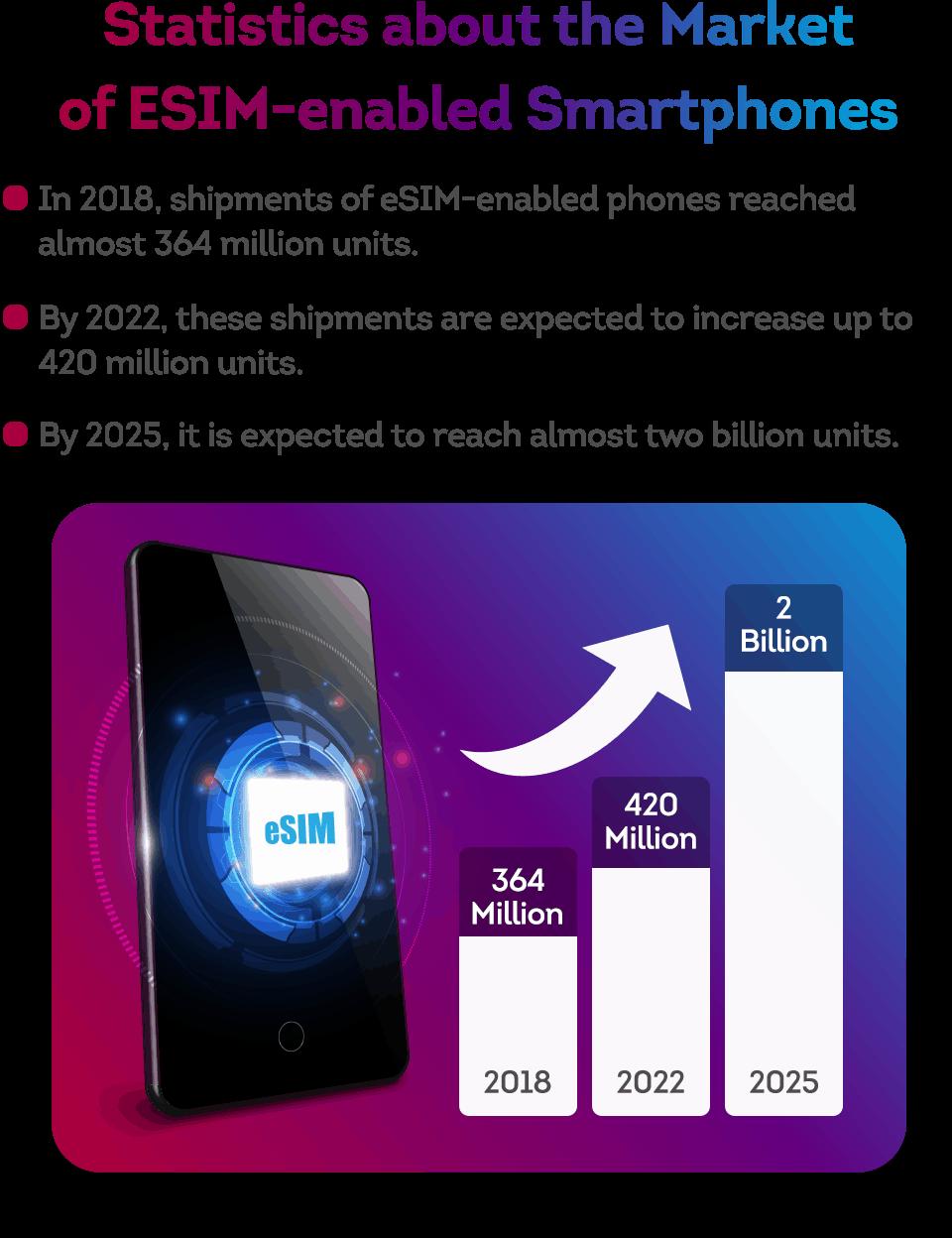 statistics about the eSIM market