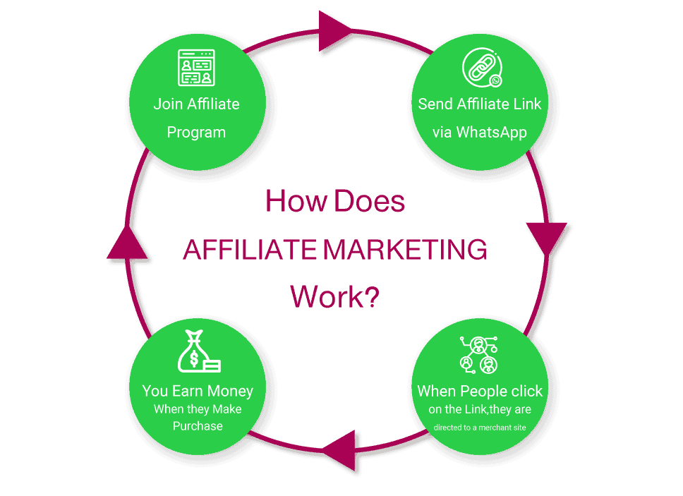 how to make money on whatsapp with affiliate marketing