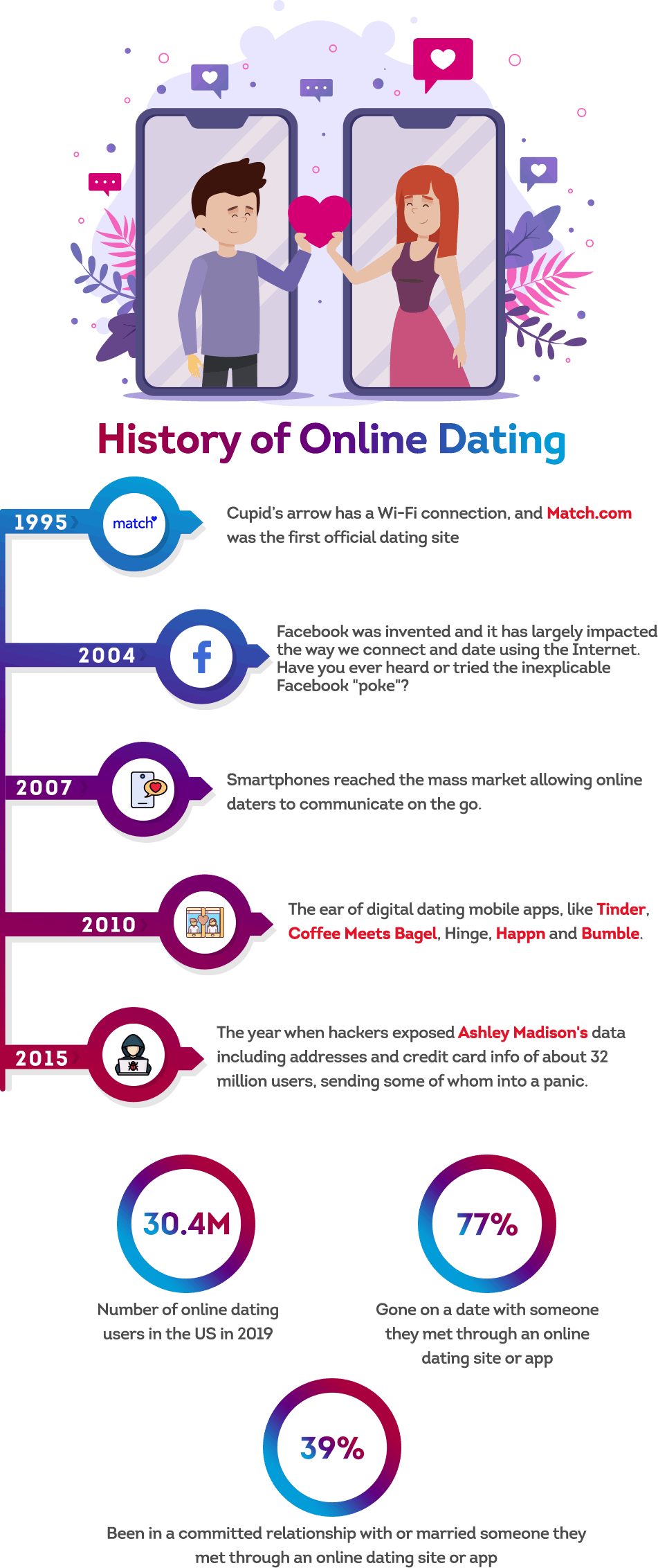 History of online dating